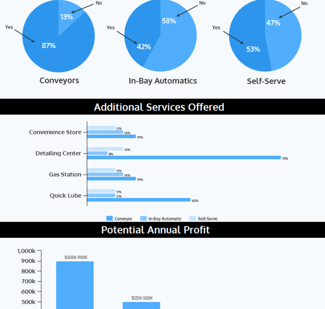 Profit-Potential-infographic