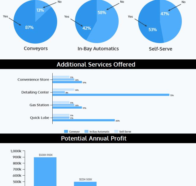 Profit-Potential-infographic